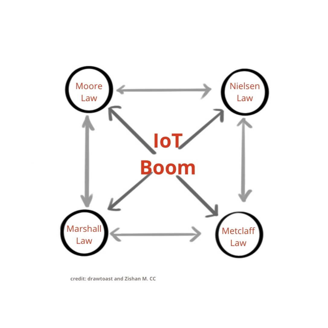 iot-boom
