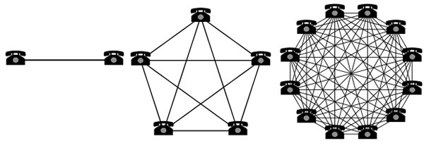 metcalfes-law-fundation-of-network-effect