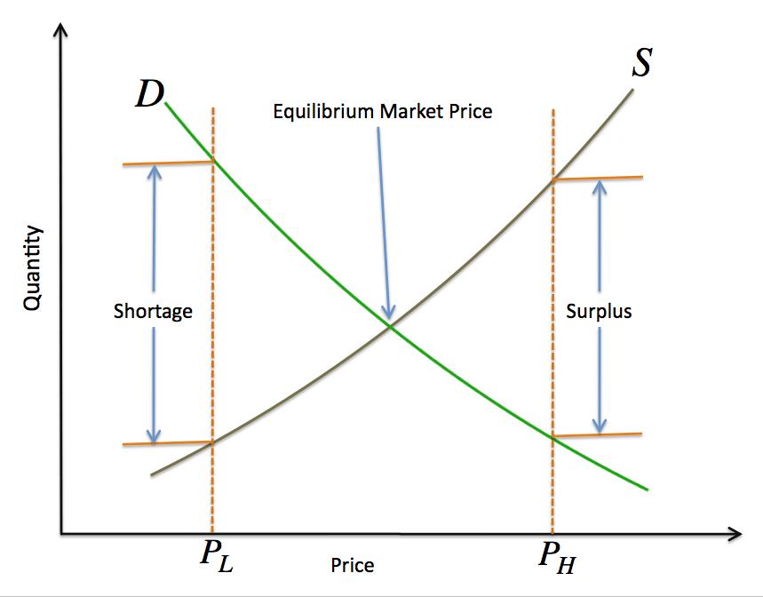 supplydemand