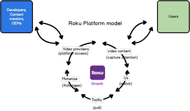 Roku Platform